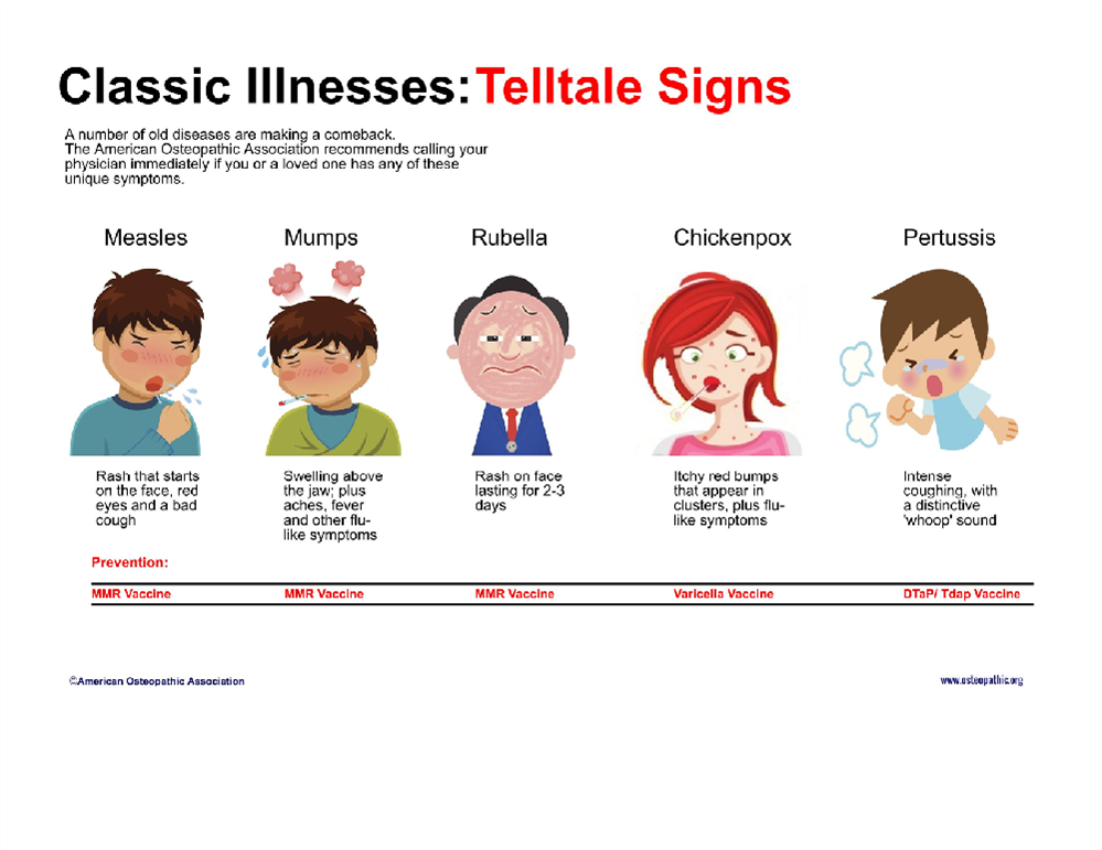 """Classic Illnesses Tell-Tale Signs"" Poster"