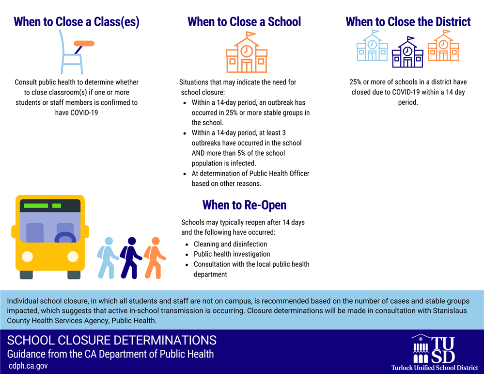When to Close a School