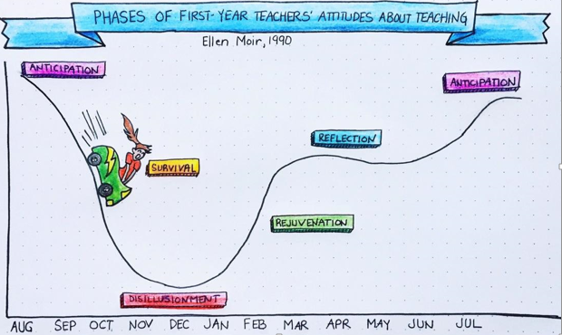 Phases of 1st Year Teachers Attitudes